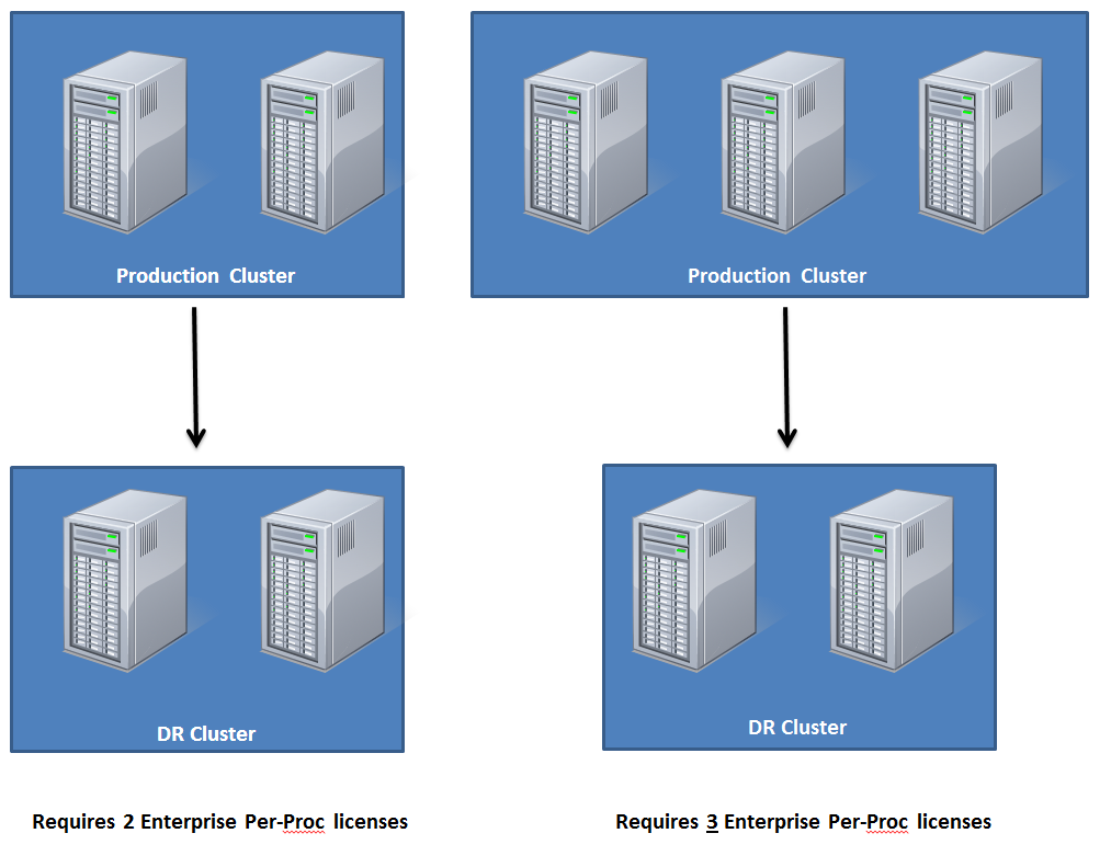 Visualization of SQL Server Licensing For Passive Node
